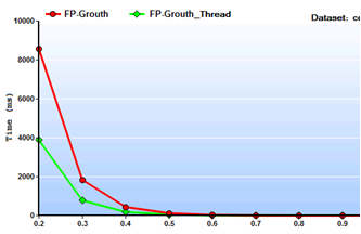 Implementing a Multi-threaded FP-Growth algorithm